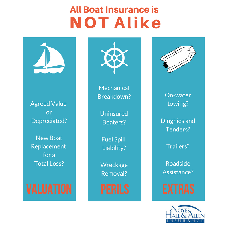 infographic of common boat insurance gaps