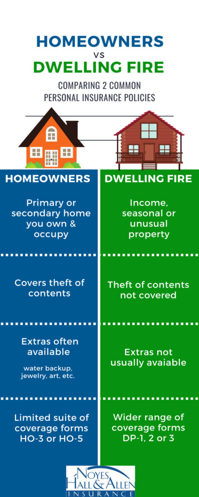 comparing homeowners and dwelling fire policy coverage - Noyes Hall & Allen