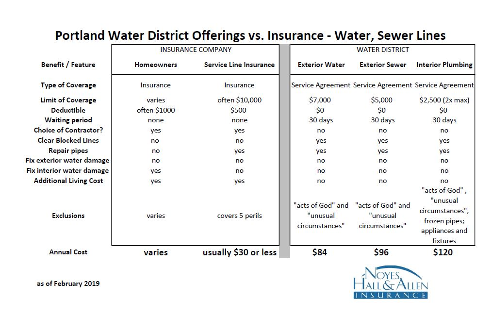spreadsheet comparing Portland Maine Water District water sewer line plans with insurance
