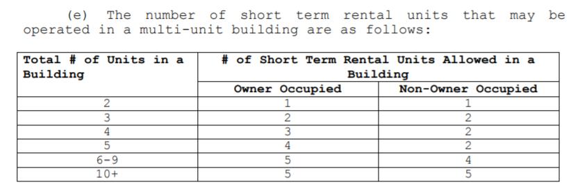 Portland Maine multi-unit building STR limits