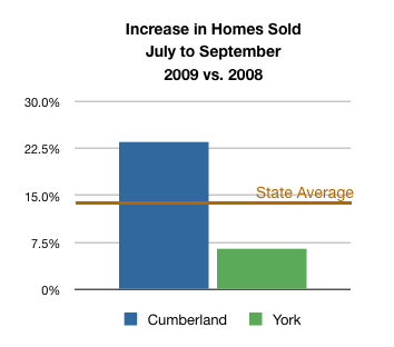 Graph of Home Sales in Cumberland and York County Maine July to September 2009 vs. 2008