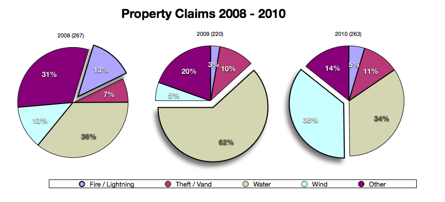 Graph of property insurance claims for a Maine Insurance Agency