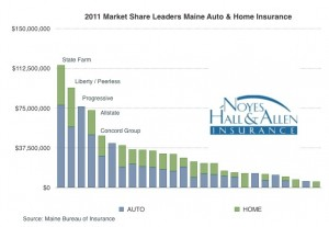 2011 Maine Homeowners & Auto Insurance Market Share Leaders