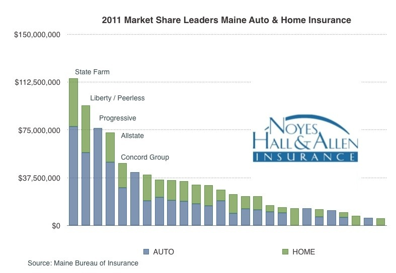 Which Are The Largest Home And Auto Insurance Companies In Maine