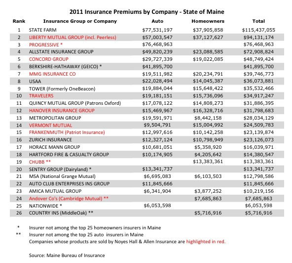 List of the 26 largest home and auto insurers in Maine in 2011