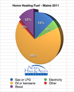 Graph of home heating fuels in Maine 2011