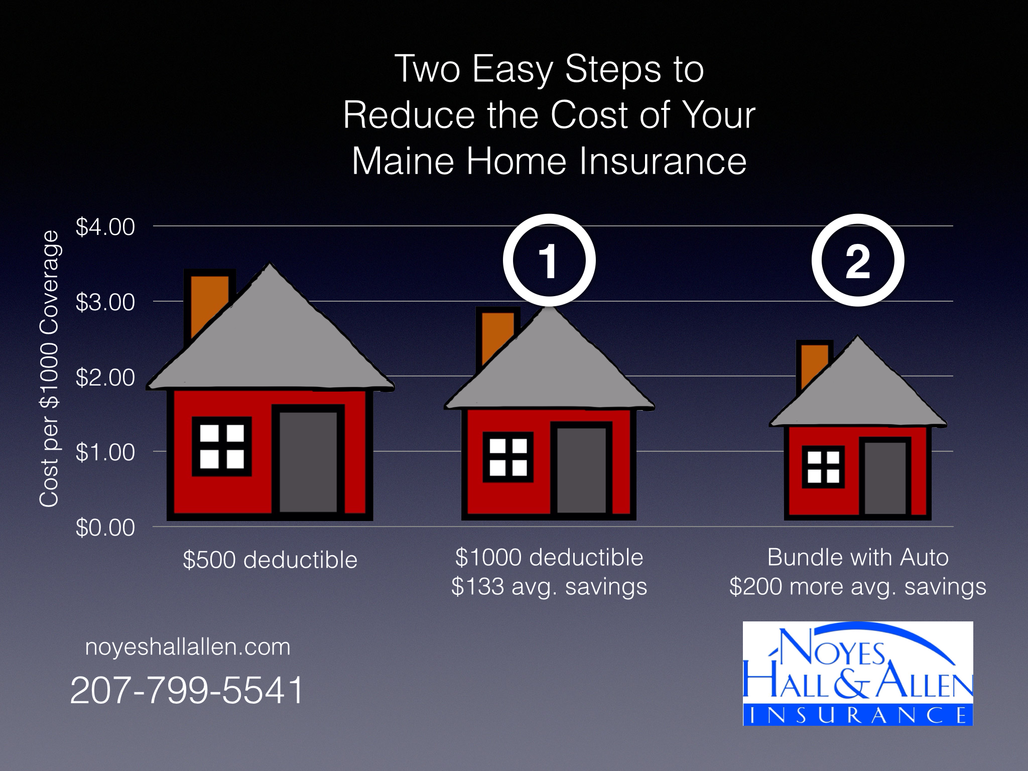 2 Easy steps to save money on Maine homeowners insurance