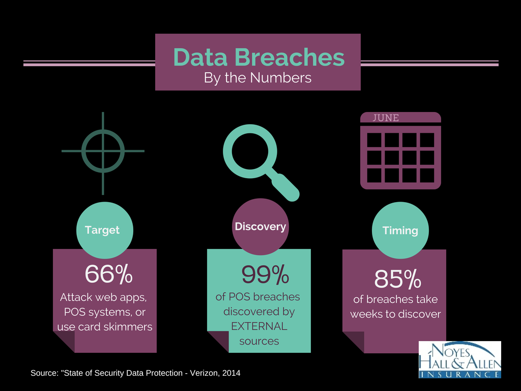 infographic: Statistics about business data breaches