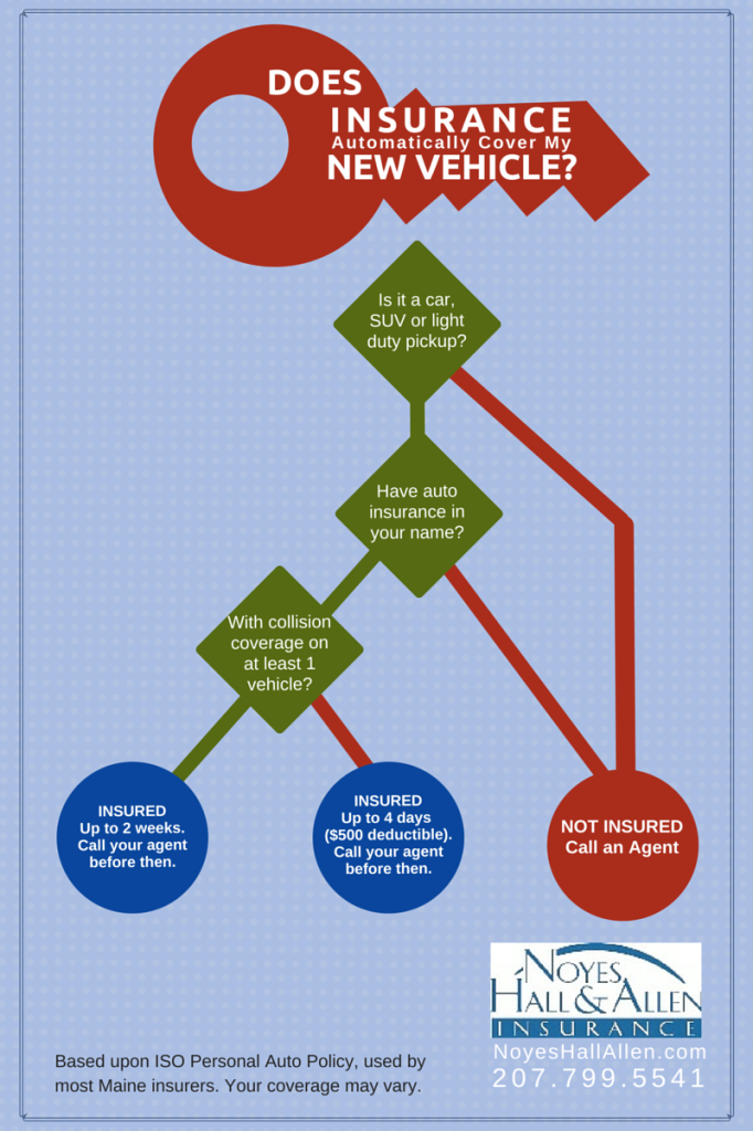Does your insurance automatically cover a new car? Infographic