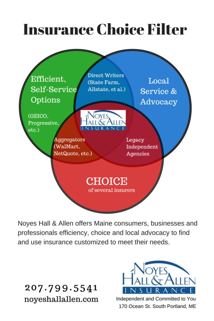 Insurance Choice Filter
