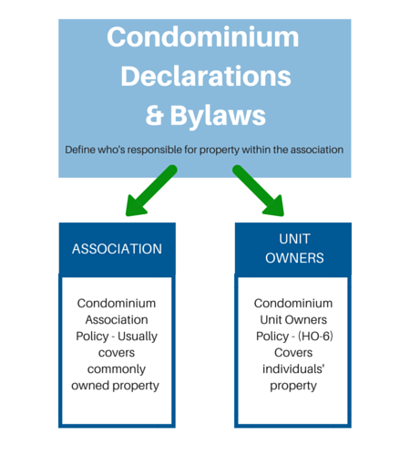 A Condominium Can Be Defined As A Property That