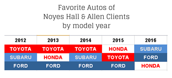 The Most Popular Vehicles in Portland Maine | Blog | Noyes Hall & Allen Insurance