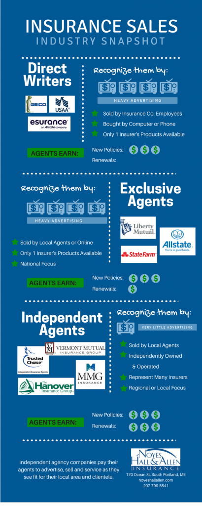 insurance sales channels (1)