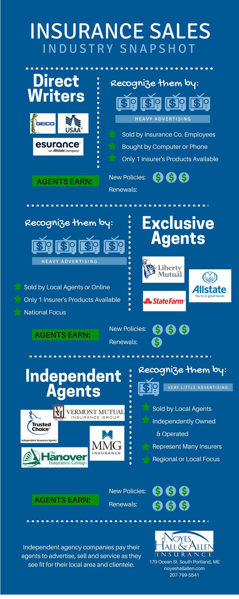 Top Property And Casualty Insurance Companies