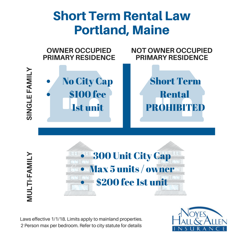 Portland Maine short term property rental laws as of January 1 2018