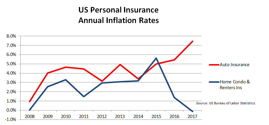 auto & home insurance inflation