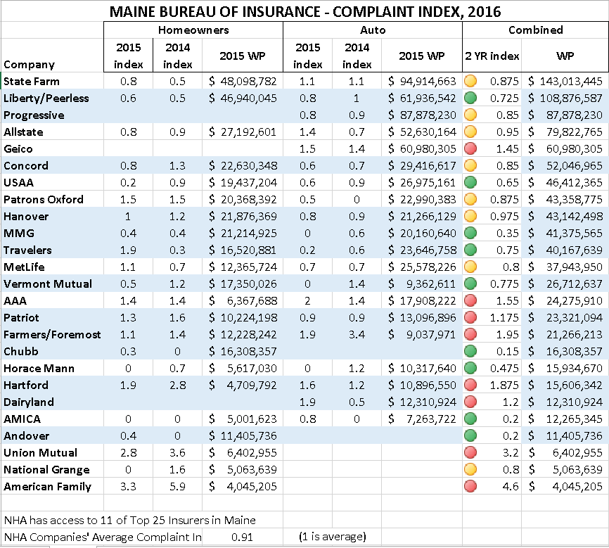 The Highest Rated Insurance Companies In Maine